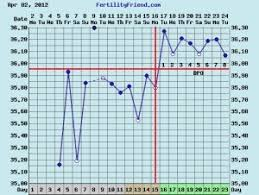 Body Temperature During Ovulation Chart Use Fertility Charting To Understand Your Body And Pcos
