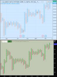 point and figure chart thinkorswim point and figure chart