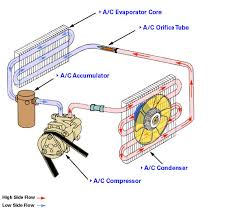 how car air conditioner works. do the complete a/c repair job how car air conditioner works