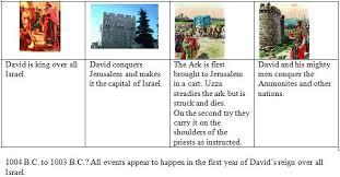 Bible Timeline 2sam 5 23 1chron 11 20 Beginning Of