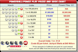 Powerball Winning Chart Texas Powerball Tx Powerball Results Tx Powerball