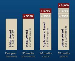 Scholarships Based On Sat Scores Akron Guarantee Scholarship The University Of Akron