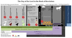 Chronology Of Revelation Chart Day Of The Lord In The Book Of Revelation Prewrath Rapture