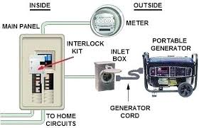 interlock generator wiring diagram for interlock transfer switch Generator Plug Wiring Diagram at Generator Inlet Box Wiring Diagram
