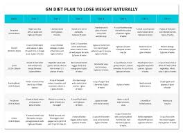 What Is The Diet Chart To Lose Weight Gm Diet Plan An Effective Way To Lose Weight Worthview