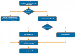 True Reporting Flow Chart Incident Report Chart Accident