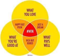 Venn Diagram Jokes Venn Diagram The Intersection Of What You Love What Youre
