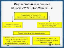 Презентация на тему ГРАЖДАНСКИЕ ПРАВООТНОШЕНИЯ ПРЕЗЕНТАЦИЯ ПО  7 СУТЬ ГРАЖДАНСКОГО ПРАВА
