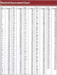 Machinist Conversion Chart Drill Size Chart Poster Www Bedowntowndaytona Com