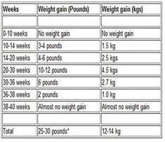Weight Chart During Pregnancy In Kg Pregnancy Weight Gain
