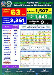 ชลบุรี พบผู้ติดเชื้อโควิดเพิ่ม 63 ราย ยอดสะสม 3,361 ราย ตาย 1 : อินโฟเควสท์