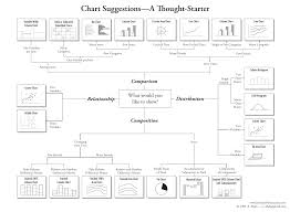 How To Choose The Right Chart For Your Data Types Of Charts And Graphs Choosing The Best Chart