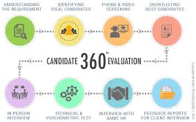 360 Evaluation Adorable IT Staffing Services Chicago IT Staffing Solution Provider