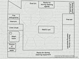 House Keeping Notes Organizational Structure Of H K