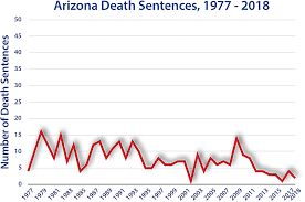 Death Sentencing Graphs By State Death Penalty Information