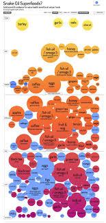 Snake Oil Chart