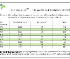 Light Output Lumens Chart Meant2be Co