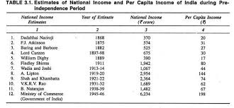 essay on the national income of estimates of national income during pre independence period
