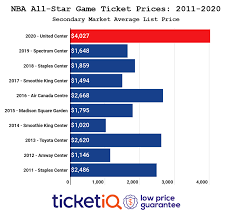 2020 NBA All-Star Game Tickets Are Most ...