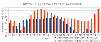 Indian Man Height Weight Chart In 8 Years Boys 3 Cm And Girls 1 Cm Taller Indiaspend