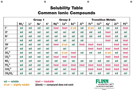 Solubility Chart For Ionic Compounds Solubility Rules Chemistry
