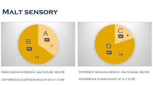 Malt Characteristics Chart Craft Tucsonnew Research Links Base Malt Flavor To Drinkers