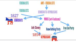 Political Party Chart Category Democrats Corcoran Government Economics