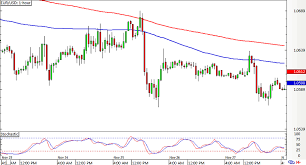 Usd Streaming Chart 1 Eur In Usd Chart Mining Dvd