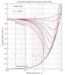 Lee Kesler Compressiblity Chart