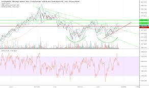 Aaxj Stock Price And Chart Nasdaq Aaxj Tradingview