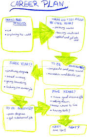 career plan my career plan under fontanacountryinn com