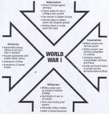 causes of world war i tutorial learning graphic organizer for main causes of wwi