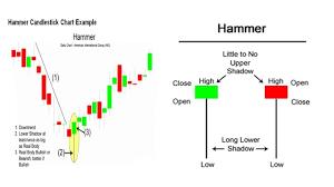 Hammer Candlestick Chart Pattern Technical Analysis In Urdu