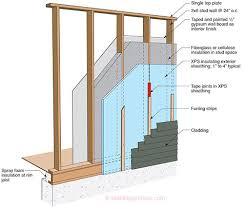 etw walls 2x6 advanced frame wall construction high r value