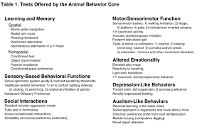 behavior list animal behavior core