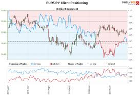 Gbp Jpy Chart Investing Japanese Yen May Fall As Euro Gains Will Gbp Jpy Follow Eur