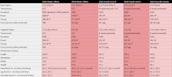 2019 Nissan Altima Compared To Honda Accord Toyota Camry