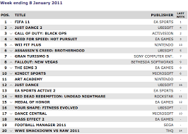Uk Charts Top 10 Songs Of The Week Uk Charts Fifa 11 Maintains Top Spot Vg247