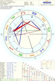 Vladimir Putin Birth Chart Born 7 October 1952 In St