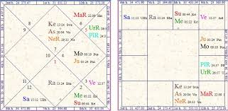 Vedic Astrology Research Portal All About Career In Film