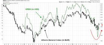 Is It Time To Buy Greece Seeking Alpha