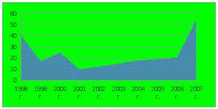 Реферат Внутренняя миграция Трудовые ресурсы com  Трудовые ресурсы