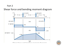 shear force diagram. part 2 shear force and bending moment diagram