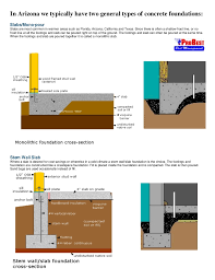 Types Of Building Foundations  Building Construction  House Types Of House Foundations
