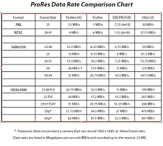 Rate Comparison Chart Apple Prores Data Rate Comparison Chart Closer Chart Reading