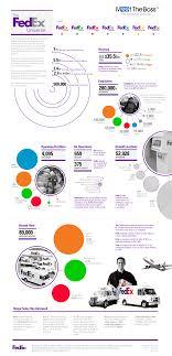 Fedex Brochure Design The Fedex Universe Infographic Information Graphics