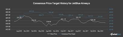 Jblu Stock Quote