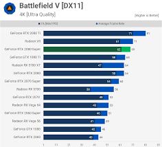 Rtx Index Chart Nvidia Geforce Rtx 2080 Super Review Techspot