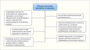 Соотношение понятий контроля и надзора в России Рис 1 Общие признаки контроля и надзора