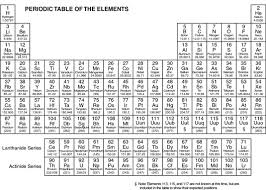 Periodic Table Of Elements Dummies
